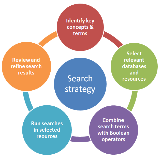 Search Strategies Process